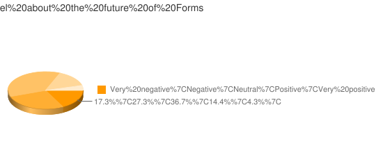 What is your feeling towards the Future of Oracle Forms